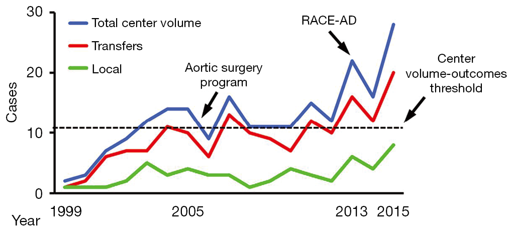 The utility of the aortic dissection team: outcomes and