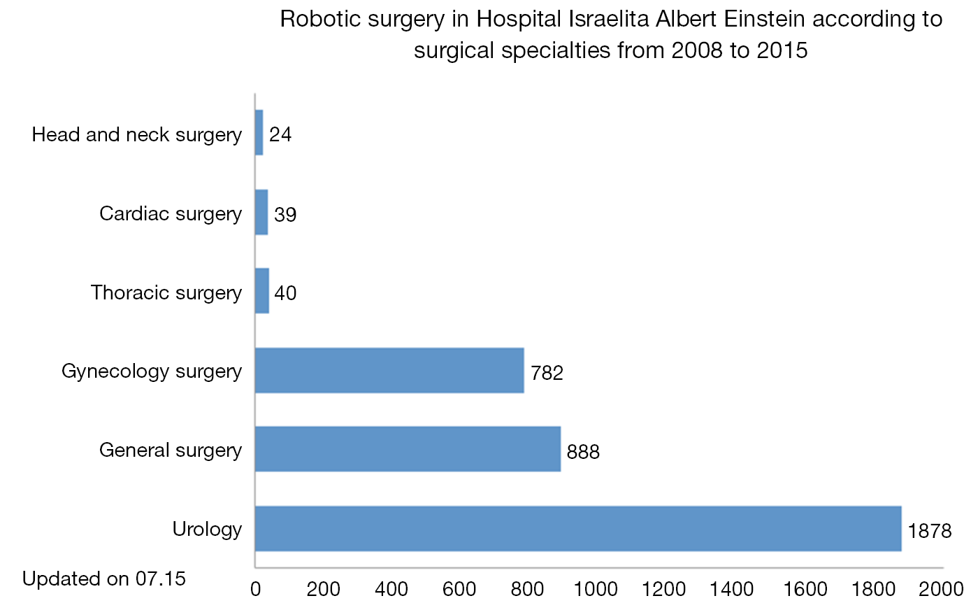 Robotic cardiac surgery in Brazil - Poffo- Annals of Cardiothoracic