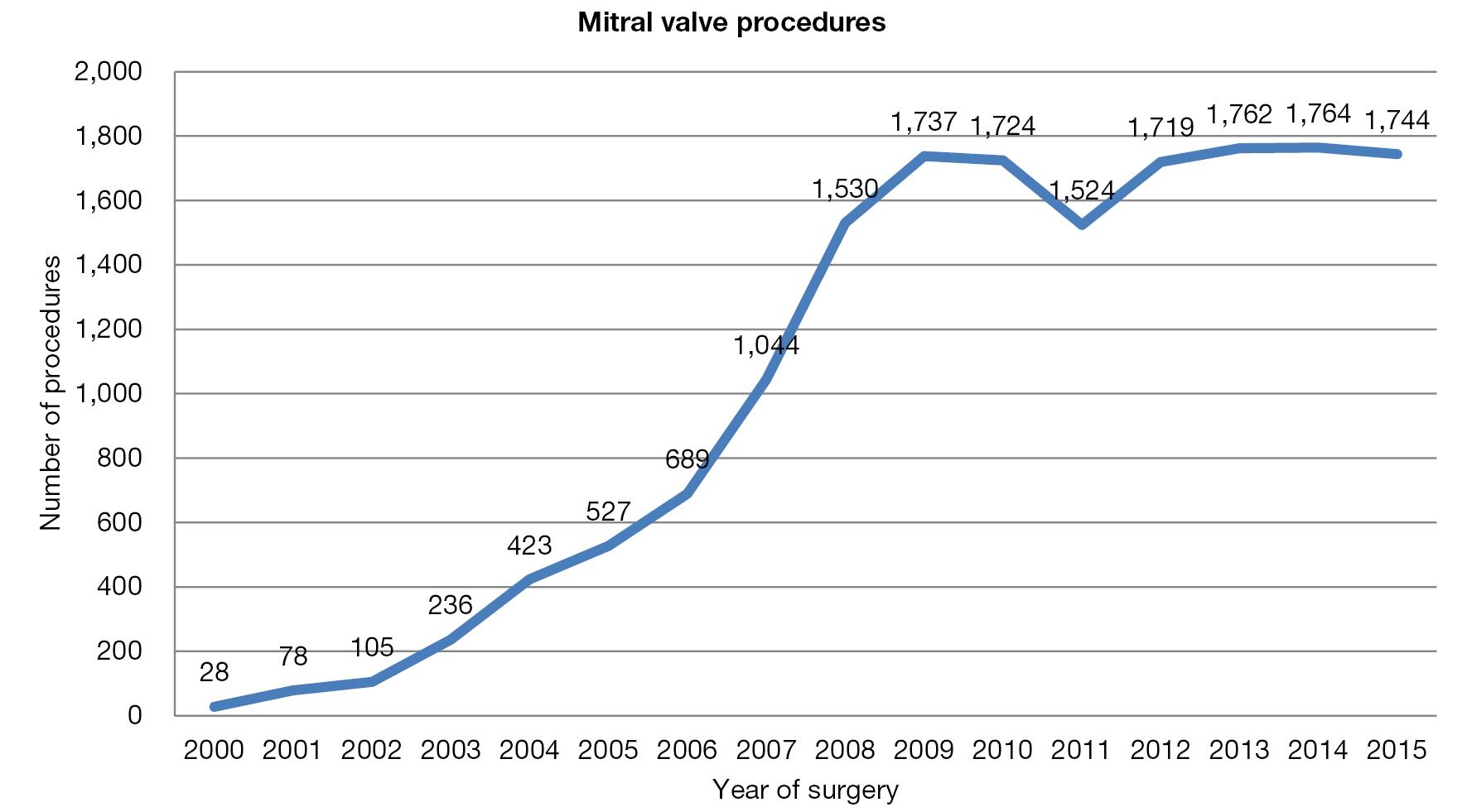 The state of robotic cardiac surgery in Europe - Pettinari