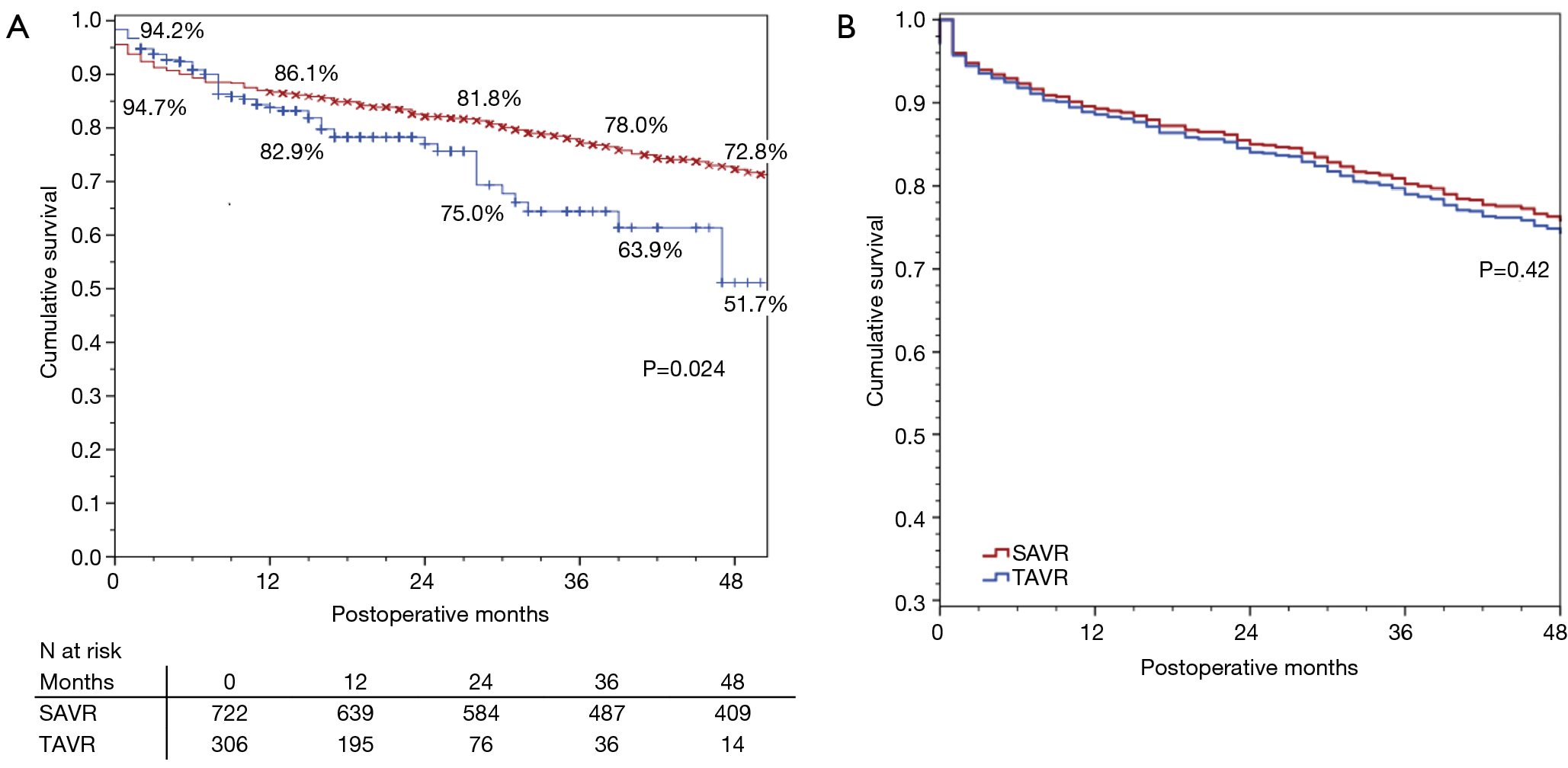 Outcomes of surgical and transcatheter aortic valve