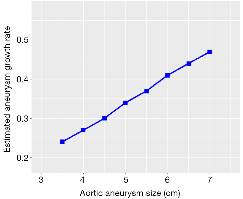 Figure 2 Estimated Annual Growth Rate Of The Aneurysmal Aortic Root In Marfan Syndrome Patients Larger Aneurysms Tend To Grow Faster