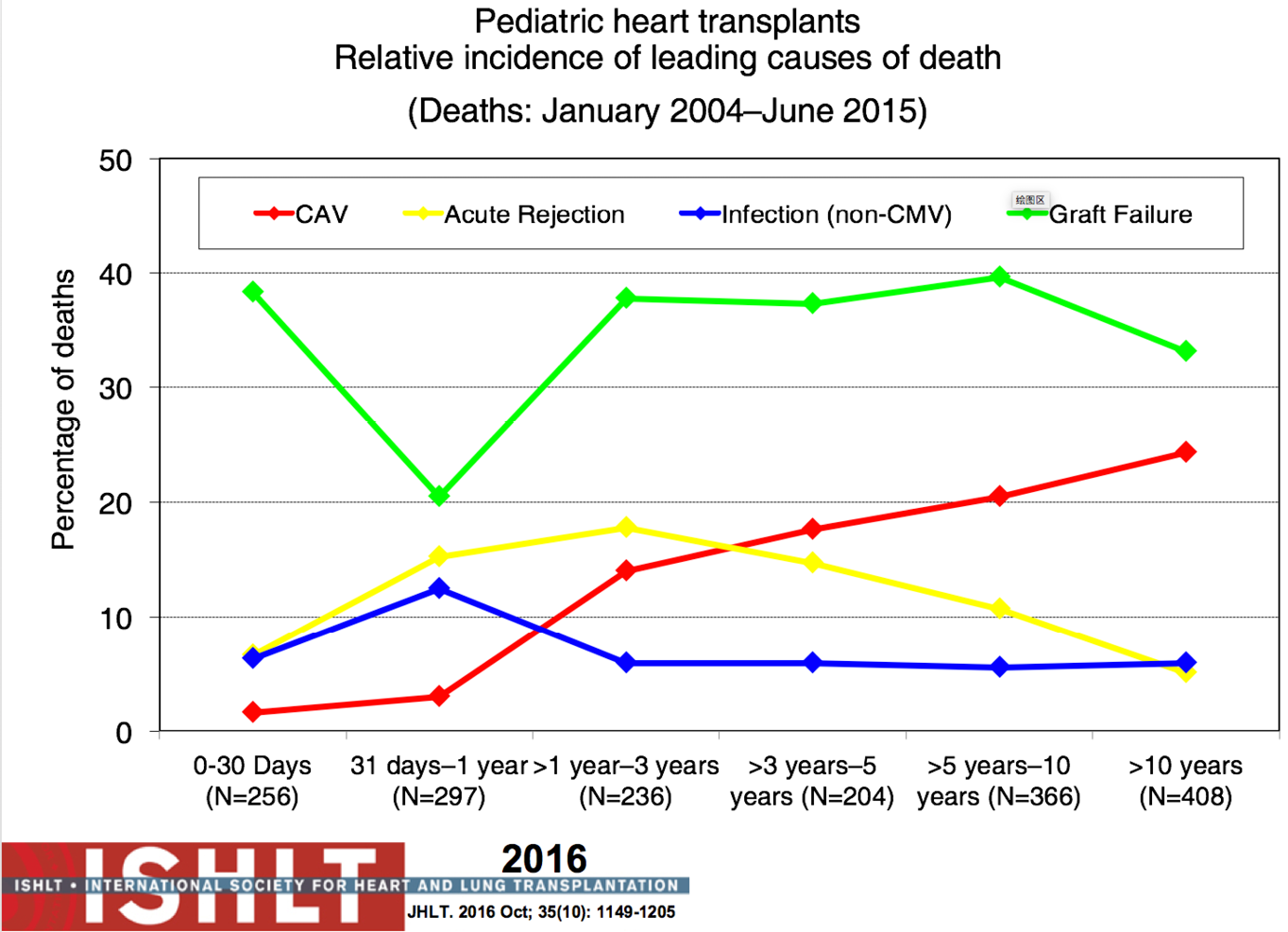 Current state of pediatric cardiac transplantation dipchand figure 14 relative incidence of the leading causes of death for the most recent era from 2004 to june 2015 following pediatric heart transplant from the ccuart Images