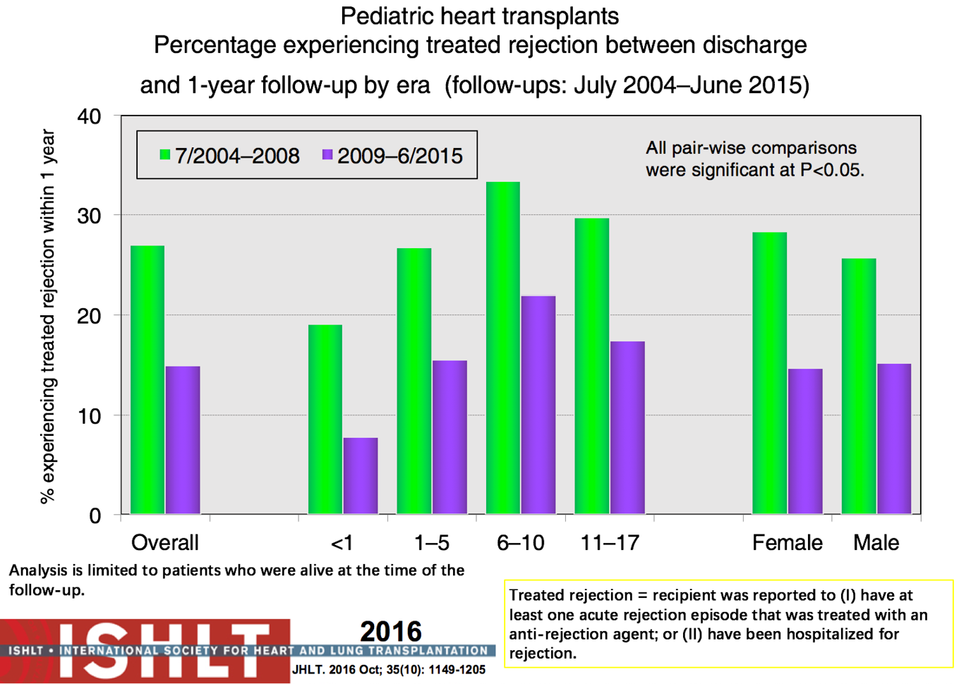 a study on prolonged preservation of the heart prior to transplantation In this study, ex vivo lung perfusion and ventilation allowed the successful transplantation of lungs that might otherwise have been considered unsuitable as transplants.