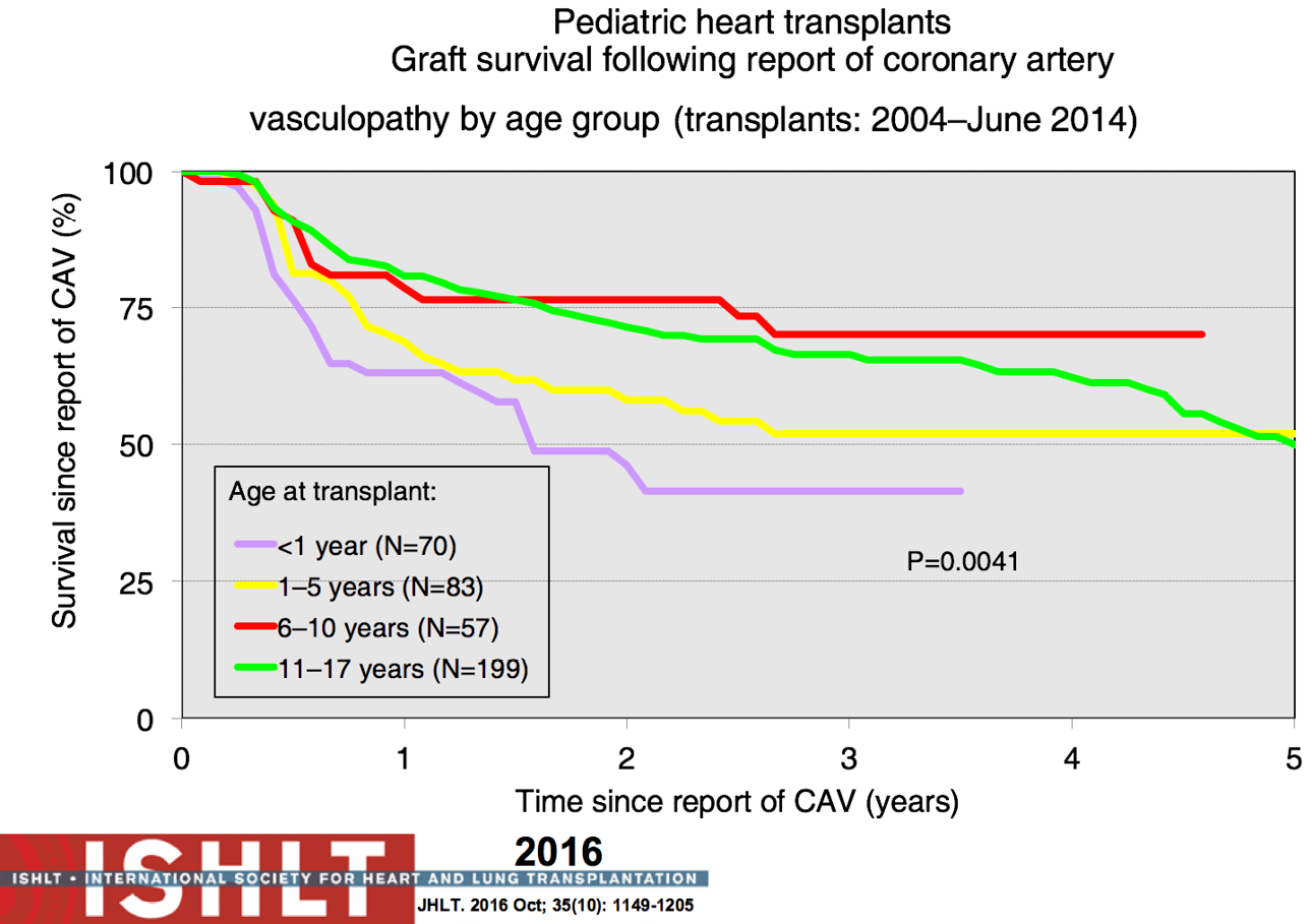 Current state of pediatric cardiac transplantation dipchand figure 24 kaplan meier survival following diagnosis of cardiac allograft vasculopathy cav in pediatric heart transplant recipients stratified by age group ccuart Images
