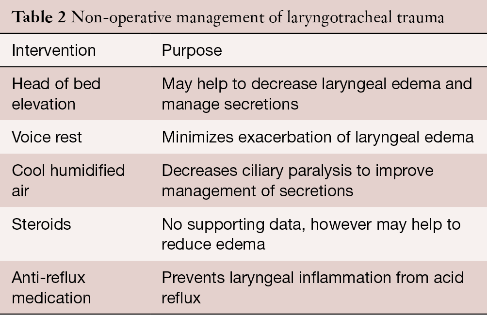 Management Of Laryngotracheal Trauma Moonsamy Annals Of
