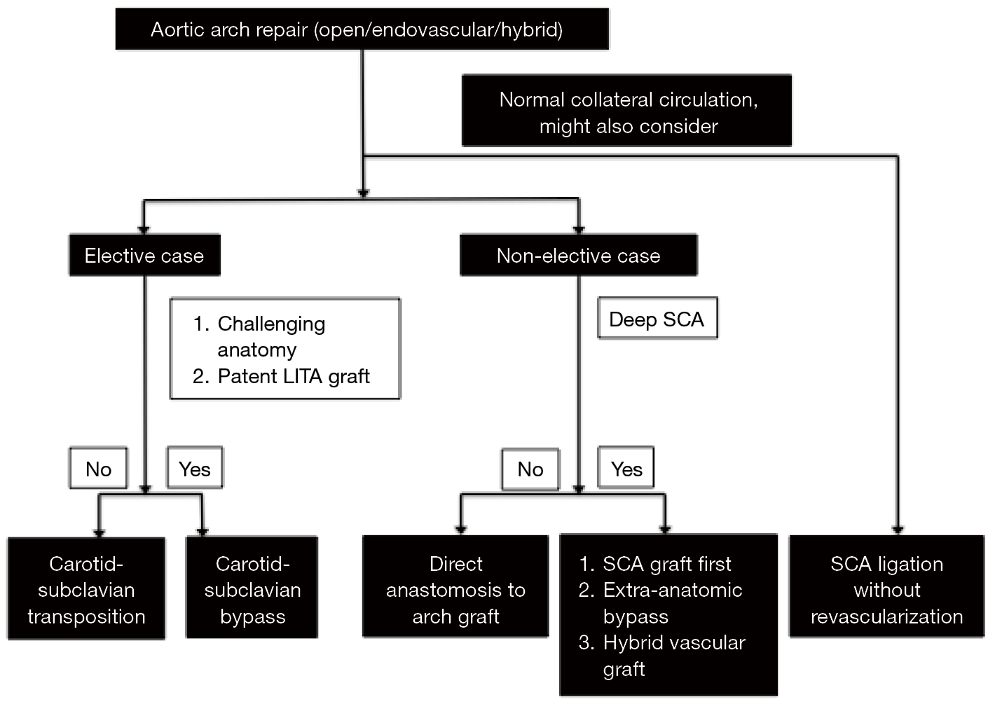 Management Of The Difficult Left Subclavian Artery During Aortic