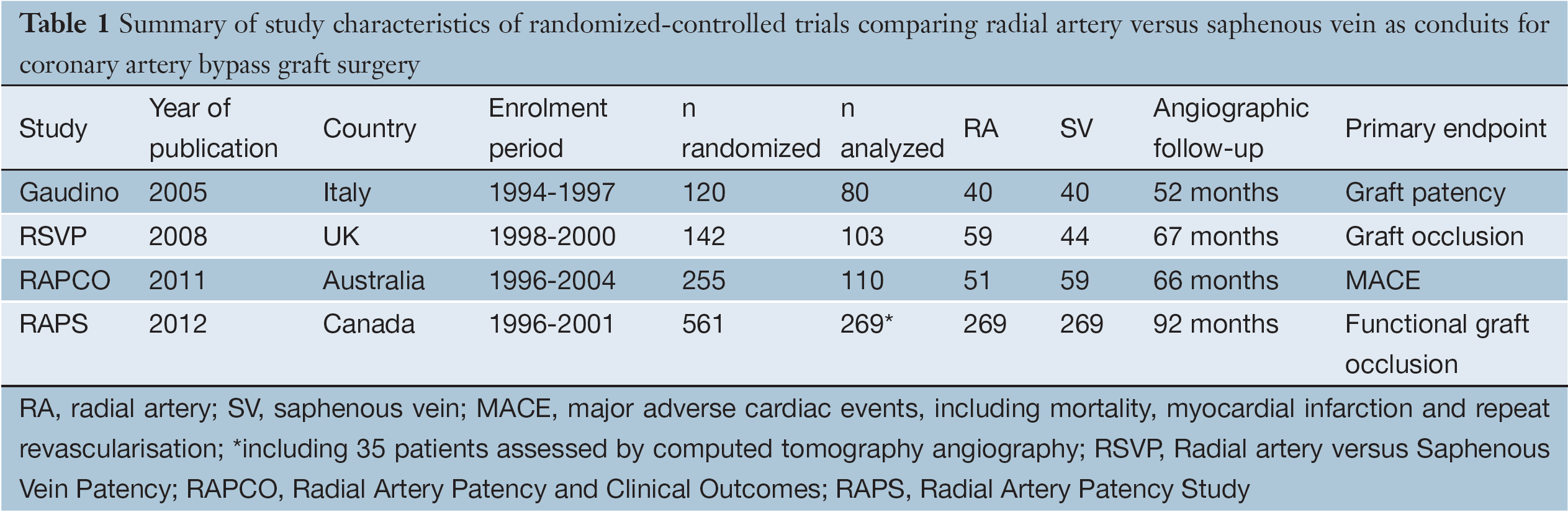 A Meta Analysis Of Randomized Controlled Trials On Mid Term