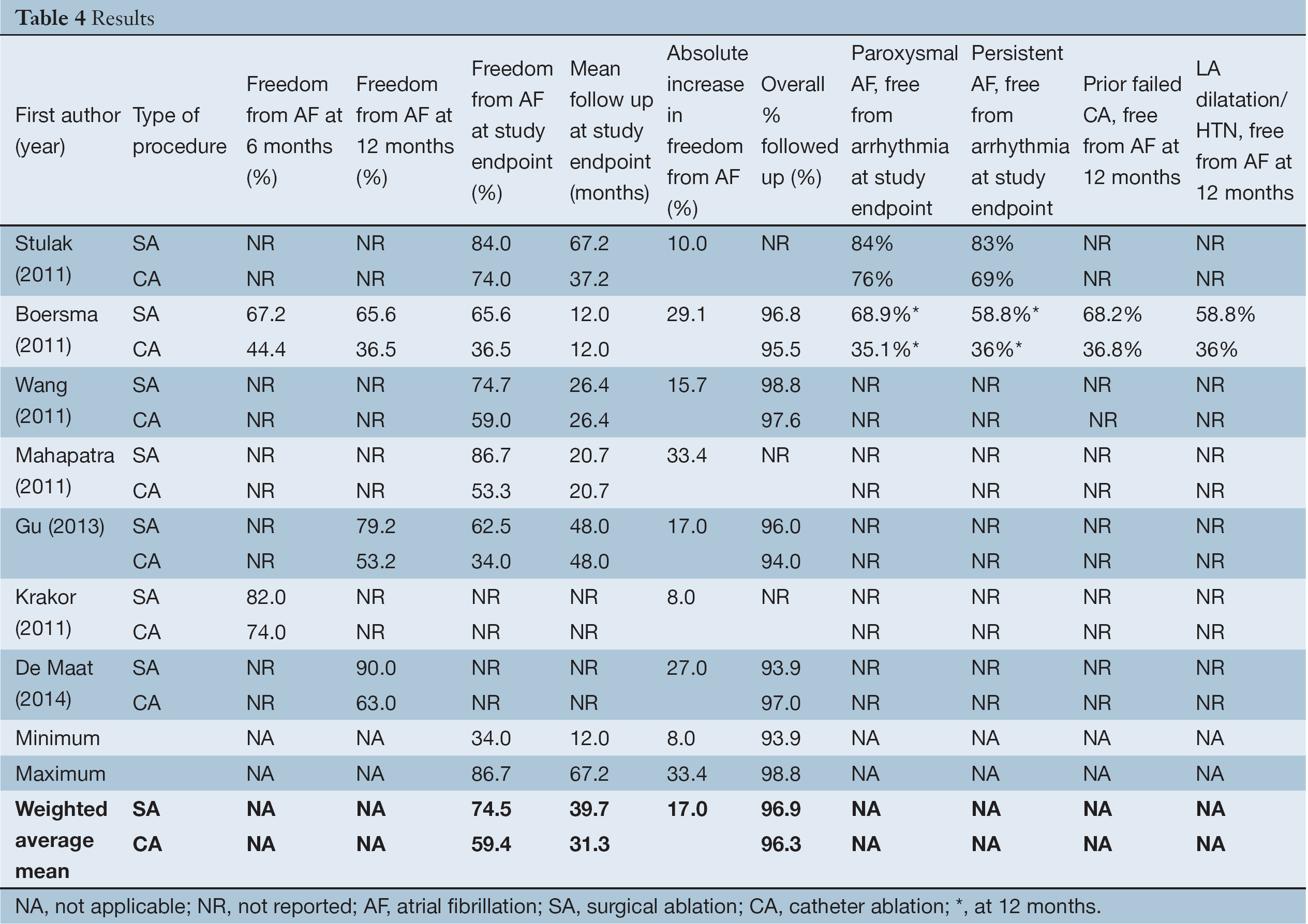 A Systematic Review Of Surgical Ablation Versus Catheter Kk Board Wiring Diagram Full Table