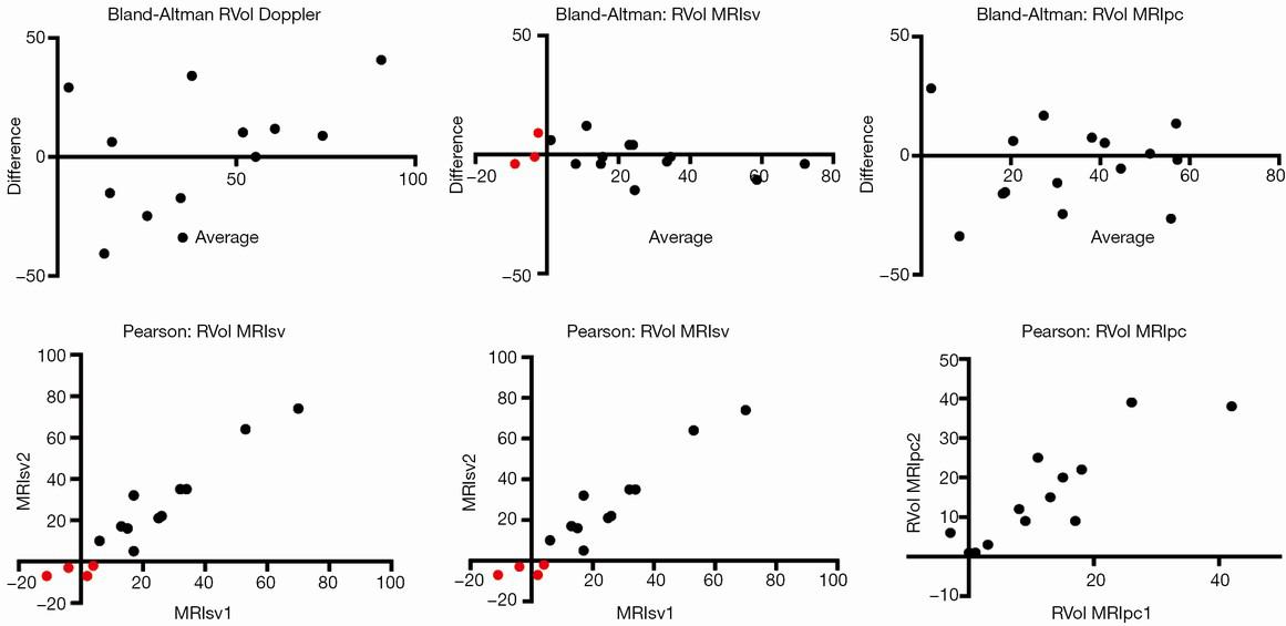 Quantitation of mitral regurgitation after percutaneous
